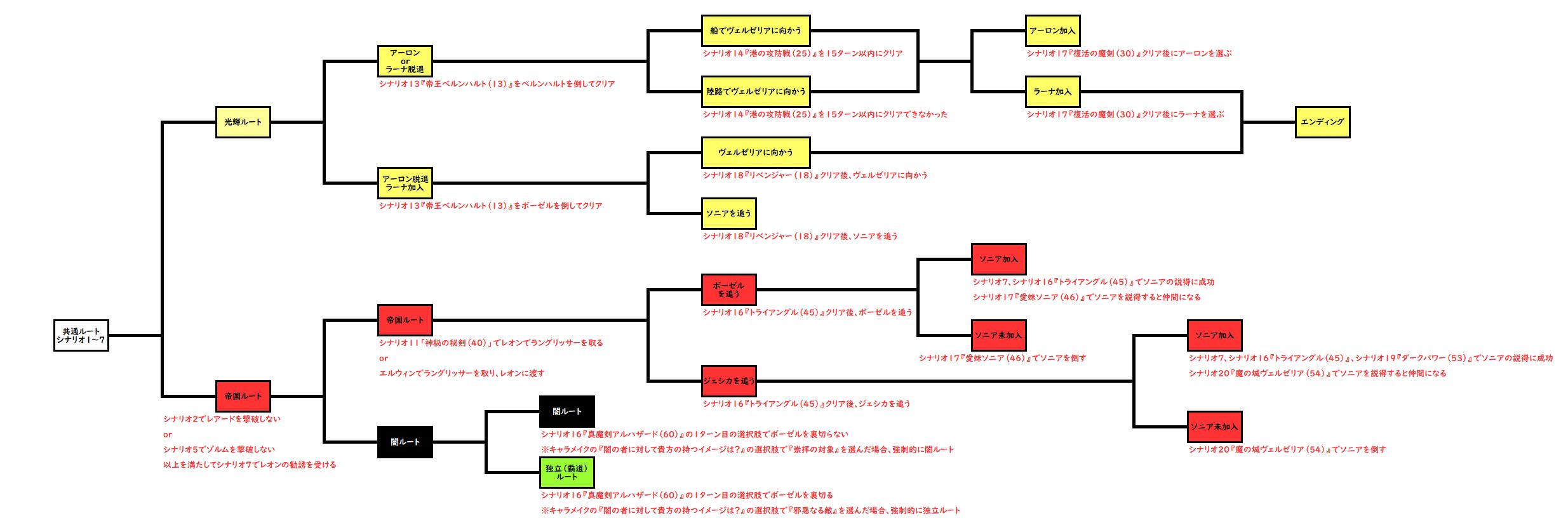 デアラングリッサーのルート分岐